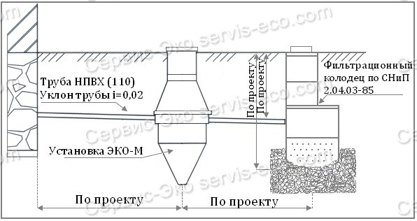 Skhema-utilizatcii-ochishchennoi- vody